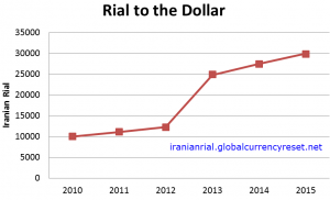 iranian currency revaluation