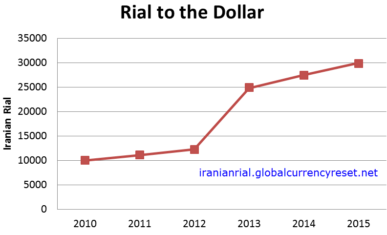 Iranian Rial Sanctions Revaluation Update